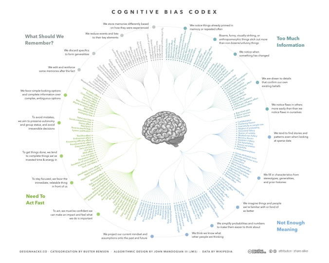 cognitive_bias_codex_-_180_biases_designed_by_john_manoogian_iii_jm3